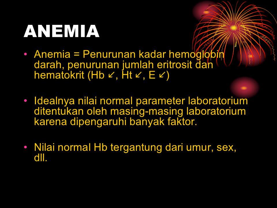 ANEMIA Anemia = Penurunan kadar hemoglobin darah, penurunan jumlah eritrosit dan hematokrit (Hb, Ht, E ) Idealnya nilai normal parameter laboratorium ditentukan oleh masing-masing laboratorium karena dipengaruhi banyak faktor.