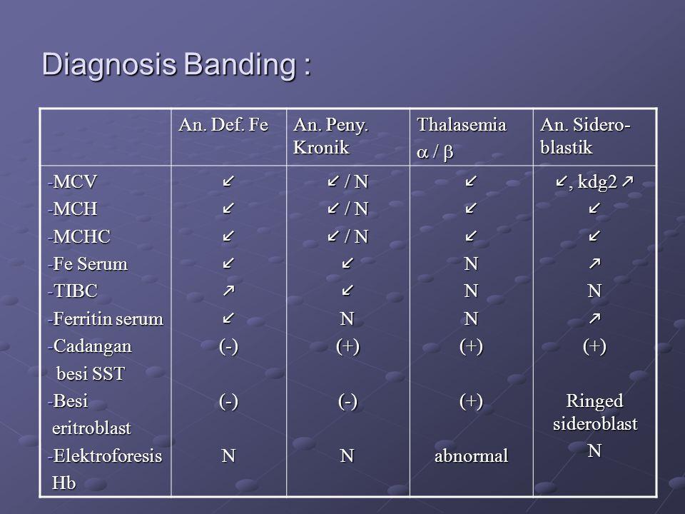 Diagnosis Banding : An.Def. Fe An. Peny. Kronik Thalasemia  /  An.
