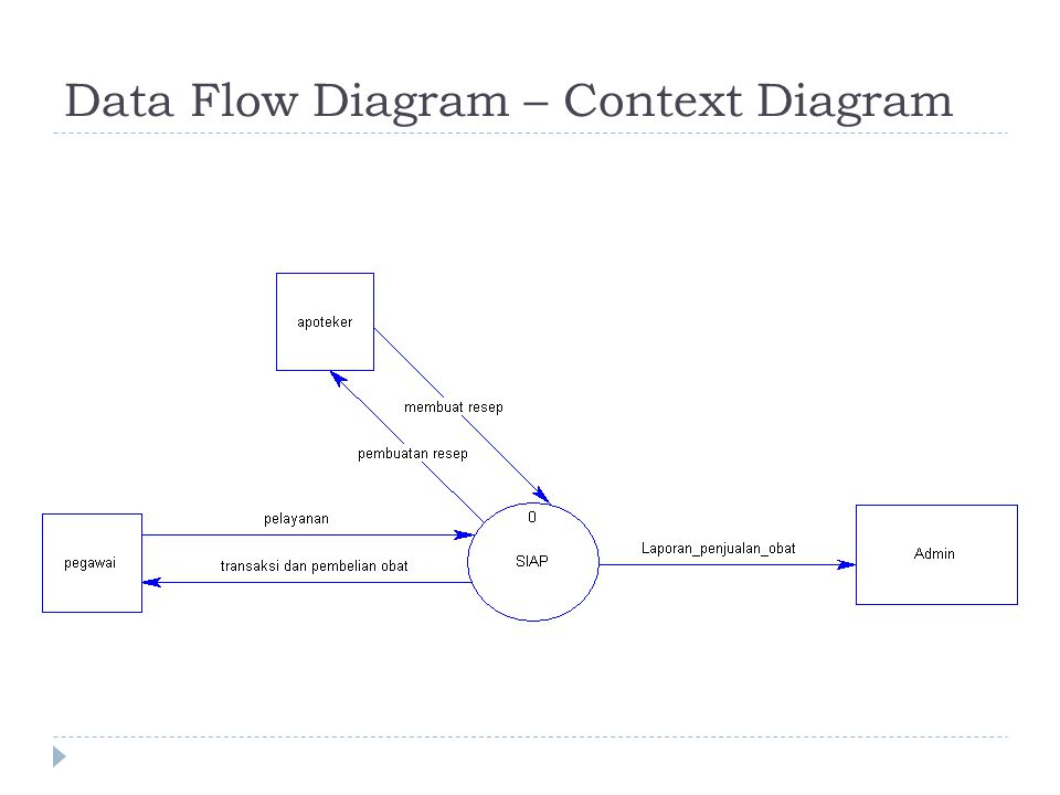 Data Flow Diagram – Context Diagram