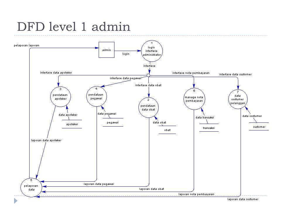 DFD level 1 admin