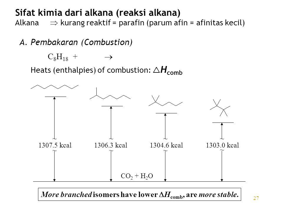 27 Sifat kimia dari alkana (reaksi alkana) Alkana  kurang reaktif = parafin (parum afin = afinitas kecil) A. Pembakaran (Combustion) C 8 H 18 +  Hea