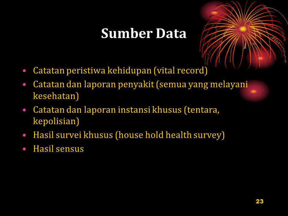 Sumber Data Catatan peristiwa kehidupan (vital record) Catatan dan laporan penyakit (semua yang melayani kesehatan) Catatan dan laporan instansi khusu