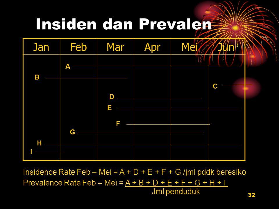 32 Insiden dan Prevalen JanFebMarAprMeiJun A I C G H D F E B Insidence Rate Feb – Mei = A + D + E + F + G /jml pddk beresiko Prevalence Rate Feb – Mei