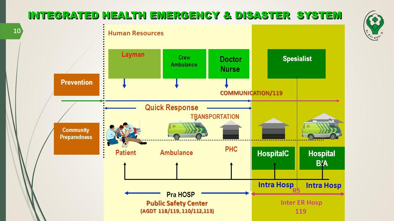 Patient Prevention Community Preparedness Human Resources HospitalCHospital B/A COMMUNICATION/119 TRANSPORTATION Ambulance PHC Pra HOSP RS Public Safe