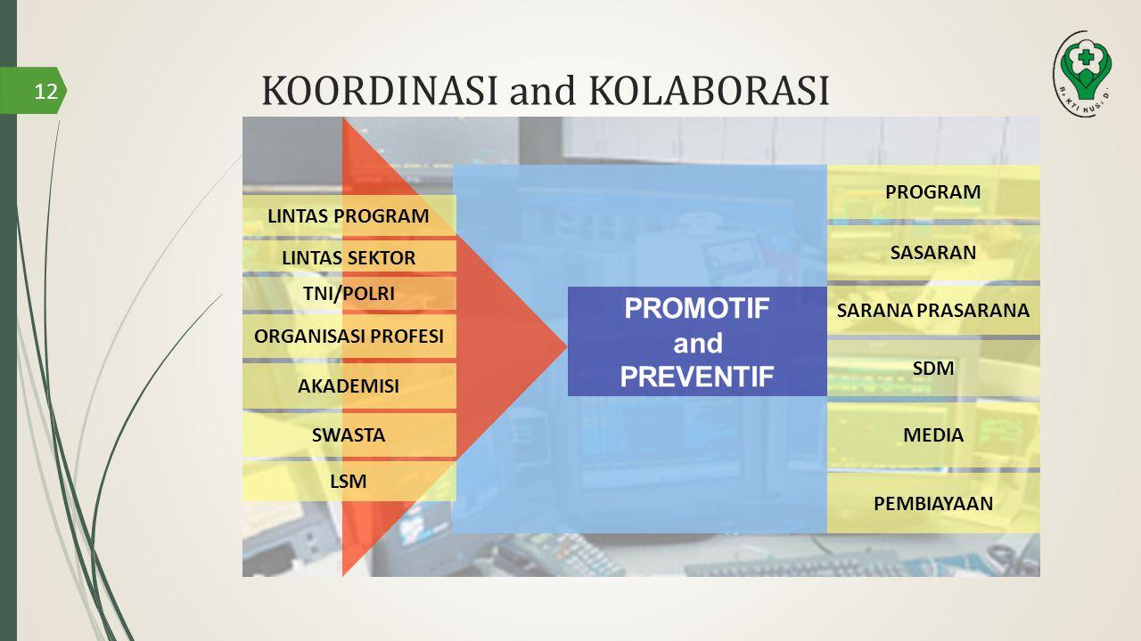 PROMOTIF and PREVENTIF AKADEMISI LSM LINTAS PROGRAM TNI/POLRI LINTAS SEKTOR ORGANISASI PROFESI SARANA PRASARANA PEMBIAYAAN PROGRAM SASARAN SDM MEDIA SWASTA KOORDINASI and KOLABORASI 12