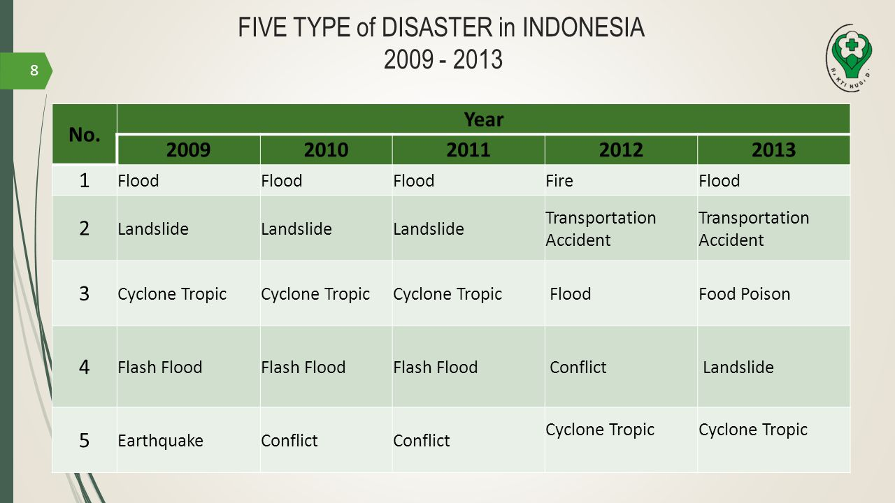 FIVE TYPE of DISASTER in INDONESIA 2009 - 2013 No. Year 20092010201120122013 1 Flood FireFlood 2 Landslide Transportation Accident 3 Cyclone Tropic Fl