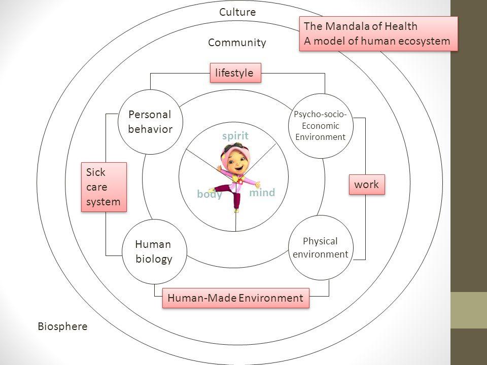 Personal behavior Psycho-socio- Economic Environment Human biology Physical environment The Mandala of Health A model of human ecosystem The Mandala o