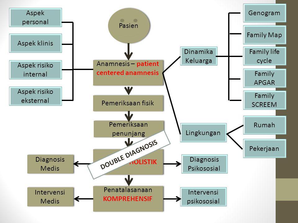 Pasien Anamnesis – patient centered anamnesis Pemeriksaan fisik Pemeriksaan penunjang Diagnosis HOLISTIK Penatalasanaan KOMPREHENSIF Aspek personal As