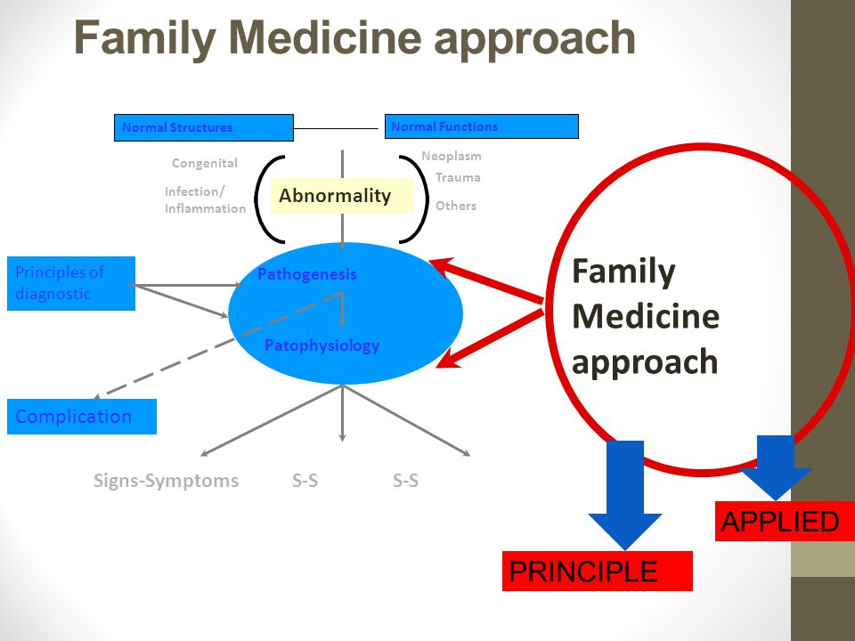 Family Medicine approach Normal Structures Normal Functions Pathogenesis Abnormality Congenital Infection/ Inflammation Neoplasm Trauma Others Patophy