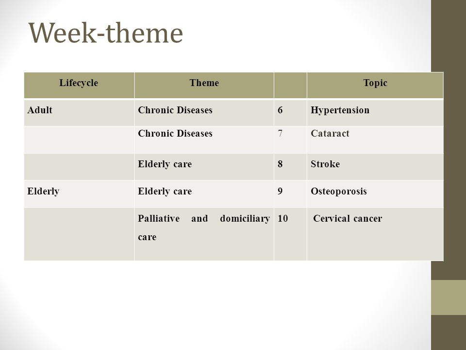 Week-theme LifecycleTheme Topic Adult Chronic Diseases6Hypertension Chronic Diseases7Cataract Elderly care8Stroke ElderlyElderly care9Osteoporosis Pal