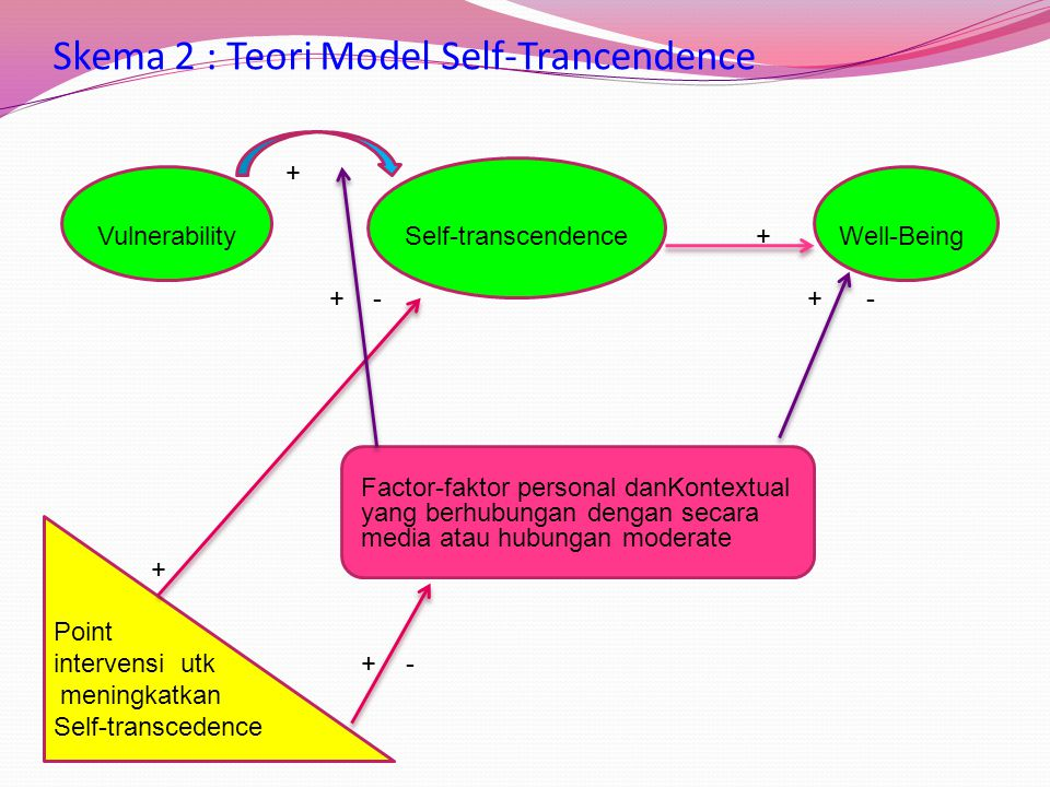 Pernyataan Teoritis Model teori self transcendence mengusulkan tiga macam hubungan : Peningkatan vulnerability dihubungkan dengan peningkatan self tra