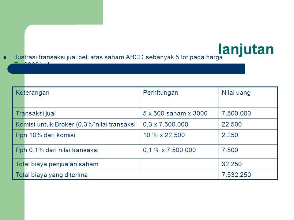 lanjutan Ilustrasi:transaksi jual beli atas saham ABCD sebanyak 5 lot pada harga Rp.3000/saham KeteranganPerhitunganNilai uang Transaksi jual5 x 500 s