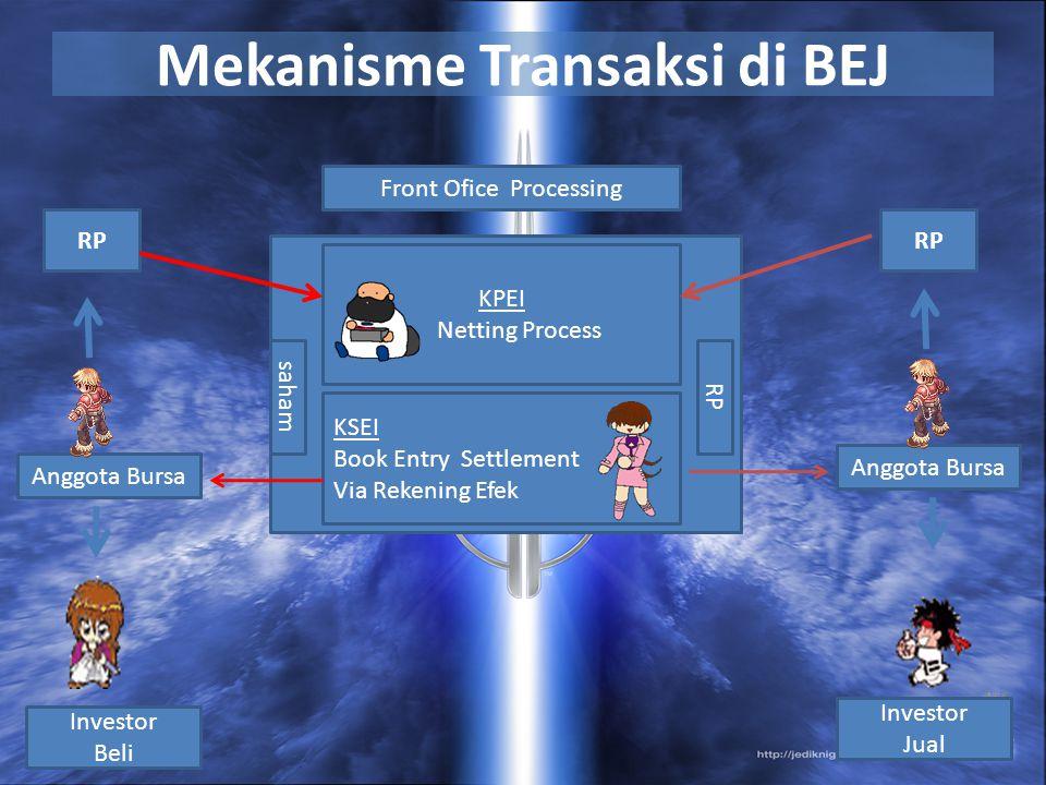 Mekanisme Transaksi di BEJ Front Ofice Processing KPEI Netting Process Anggota Bursa Investor Beli Investor Jual Anggota Bursa KSEI Book Entry Settlem