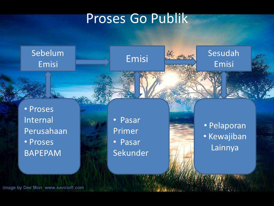Proses Go Publik Sebelum Emisi Sesudah Emisi Proses Internal Perusahaan Proses BAPEPAM Pasar Primer Pasar Sekunder Pelaporan Kewajiban Lainnya