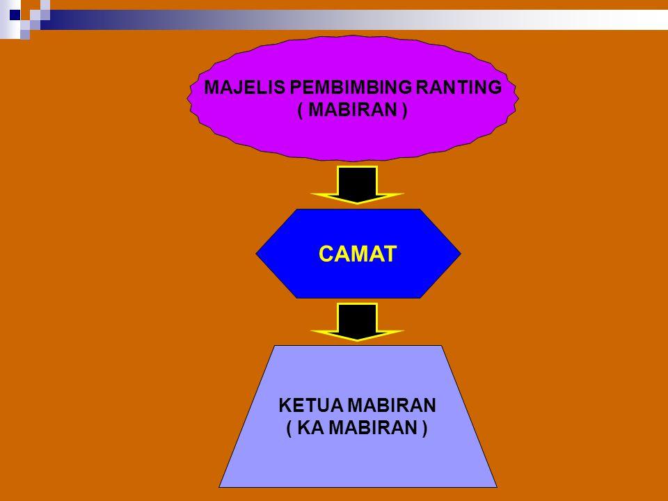 MAJELIS PEMBIMBING RANTING ( MABIRAN ) CAMAT KETUA MABIRAN ( KA MABIRAN )