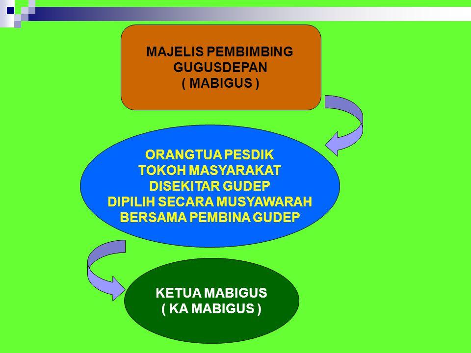 MAJELIS PEMBIMBING GUGUSDEPAN ( MABIGUS ) ORANGTUA PESDIK TOKOH MASYARAKAT DISEKITAR GUDEP DIPILIH SECARA MUSYAWARAH BERSAMA PEMBINA GUDEP KETUA MABIGUS ( KA MABIGUS )