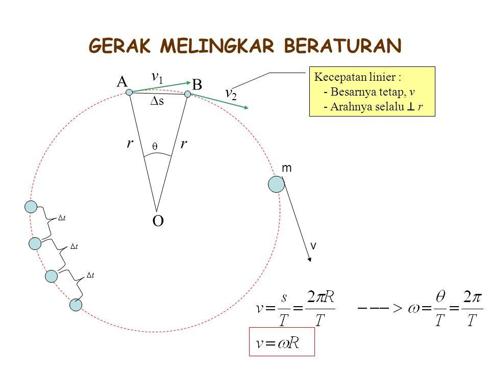 O r r  ss A v1v1 v2v2 B GERAK MELINGKAR BERATURAN Kecepatan linier : - Besarnya tetap, v - Arahnya selalu  r m v