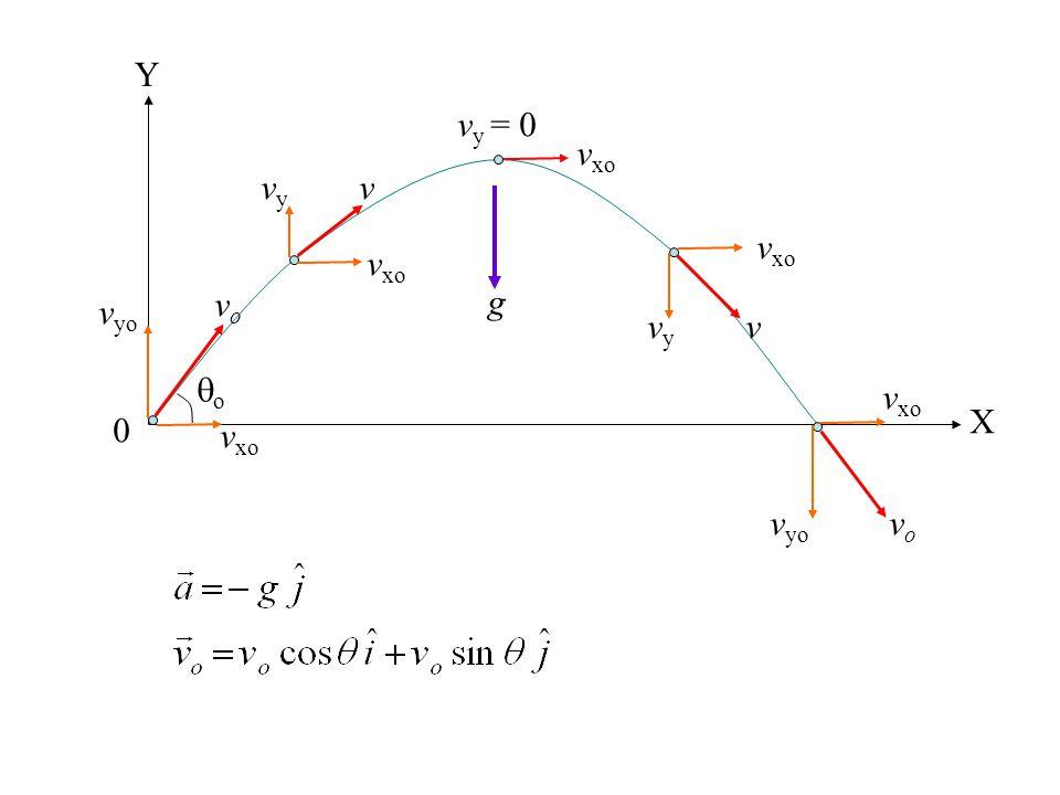 0 X Y v xo v yo vovo v xo vyvy v v y = 0 v xo vyvy v v yo v xo vovo g oo