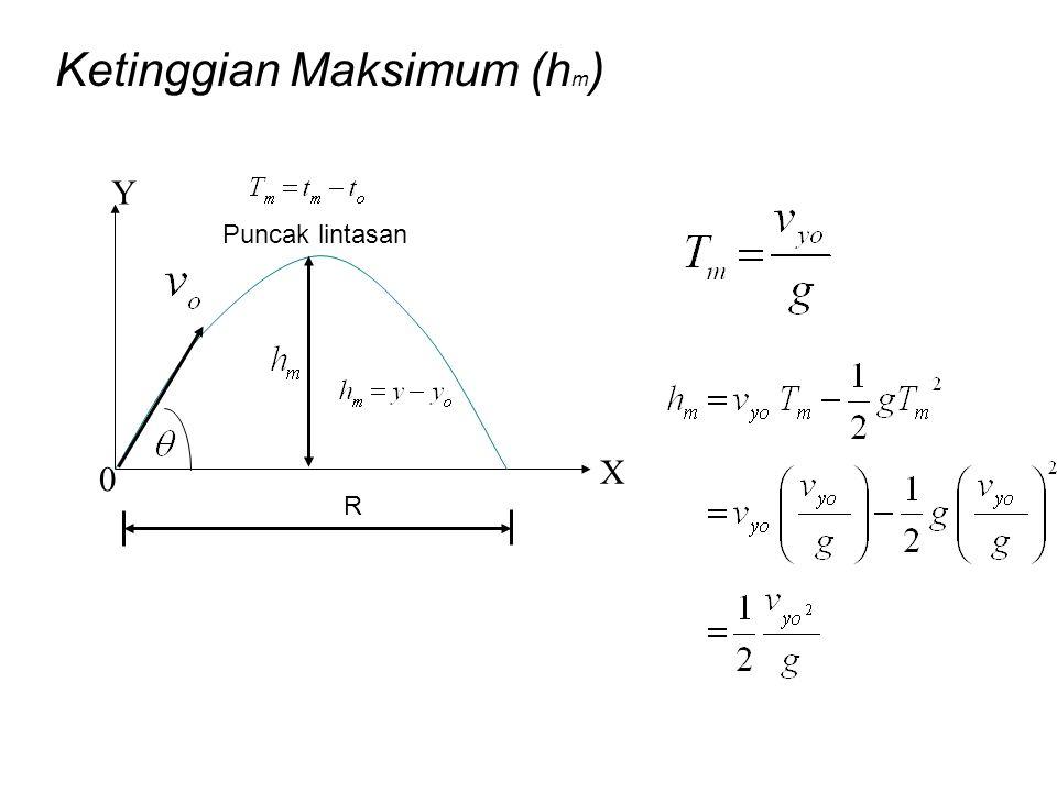 0 X Y Ketinggian Maksimum (h m ) R Puncak lintasan