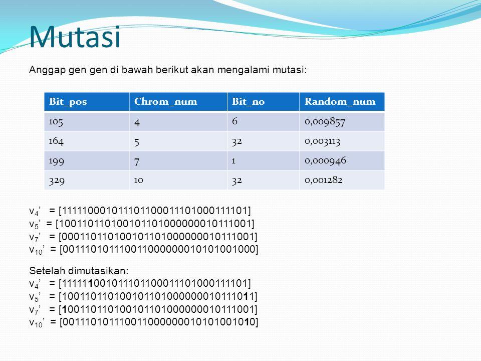 Mutasi Anggap gen gen di bawah berikut akan mengalami mutasi: v 4 ' = [111110001011101100011101000111101] v 5 ' = [100110110100101101000000010111001] v 7 ' = [000110110100101101000000010111001] v 10 ' = [001110101110011000000010101001000] Setelah dimutasikan: v 4 ' = [111111001011101100011101000111101] v 5 ' = [100110110100101101000000010111011] v 7 ' = [100110110100101101000000010111001] v 10 ' = [001110101110011000000010101001010] Bit_posChrom_numBit_noRandom_num 105460,009857 1645320,003113 199710,000946 32910320,001282