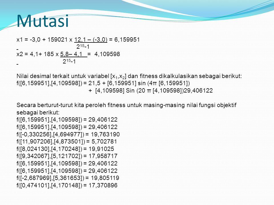 Mutasi x1 = -3,0 + 159021 x 12,1 – (-3,0) = 6,159951 2 18 -1 x2 = 4,1+ 185 x 5,8– 4,1 = 4,109598 2 15 -1 Nilai desimal terkait untuk variabel [x 1,x 2 ] dan fitness dikalkulasikan sebagai berikut: f([6,159951],[4,109598]) = 21,5 + [6,159951] sin (4π [6,159951]) + [4,109598] Sin (20 π [4,109598])29,406122 Secara berturut-turut kita peroleh fitness untuk masing-masing nilai fungsi objektif sebagai berikut: f([6,159951],[4,109598]) = 29,406122 f([-0,330256],[4,694977]) = 19,763190 f([11,907206],[4,873501]) = 5,702781 f([8,024130],[4,170248]) = 19,91025 f([9,342067],[5,121702]) = 17,958717 f([6,159951],[4,109598]) = 29,406122 f([-2,687969],[5,361653]) = 19,805119 f([0,474101],[4,170148]) = 17,370896