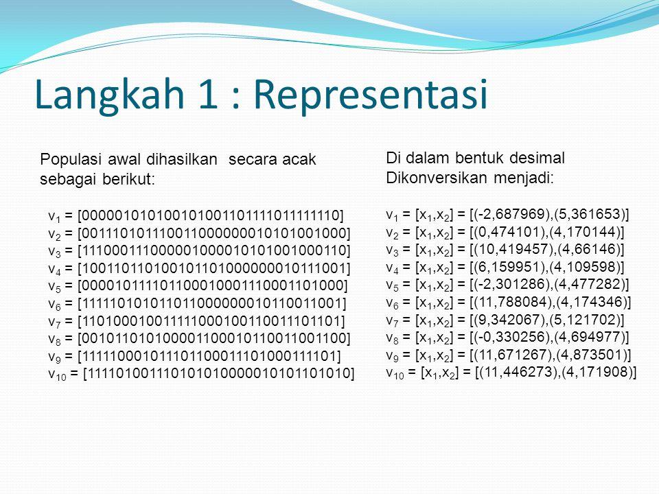 Langkah 1 : Representasi Populasi awal dihasilkan secara acak sebagai berikut: v 1 = [000001010100101001101111011111110] v 2 = [001110101110011000000010101001000] v 3 = [111000111000001000010101001000110] v 4 = [100110110100101101000000010111001] v 5 = [000010111101100010001110001101000] v 6 = [111110101011011000000010110011001] v 7 = [110100010011111000100110011101101] v 8 = [001011010100001100010110011001100] v 9 = [111110001011101100011101000111101] v 10 = [111101001110101010000010101101010] Di dalam bentuk desimal Dikonversikan menjadi: v 1 = [x 1,x 2 ] = [(-2,687969),(5,361653)] v 2 = [x 1,x 2 ] = [(0,474101),(4,170144)] v 3 = [x 1,x 2 ] = [(10,419457),(4,66146)] v 4 = [x 1,x 2 ] = [(6,159951),(4,109598)] v 5 = [x 1,x 2 ] = [(-2,301286),(4,477282)] v 6 = [x 1,x 2 ] = [(11,788084),(4,174346)] v 7 = [x 1,x 2 ] = [(9,342067),(5,121702)] v 8 = [x 1,x 2 ] = [(-0,330256),(4,694977)] v 9 = [x 1,x 2 ] = [(11,671267),(4,873501)] v 10 = [x 1,x 2 ] = [(11,446273),(4,171908)]