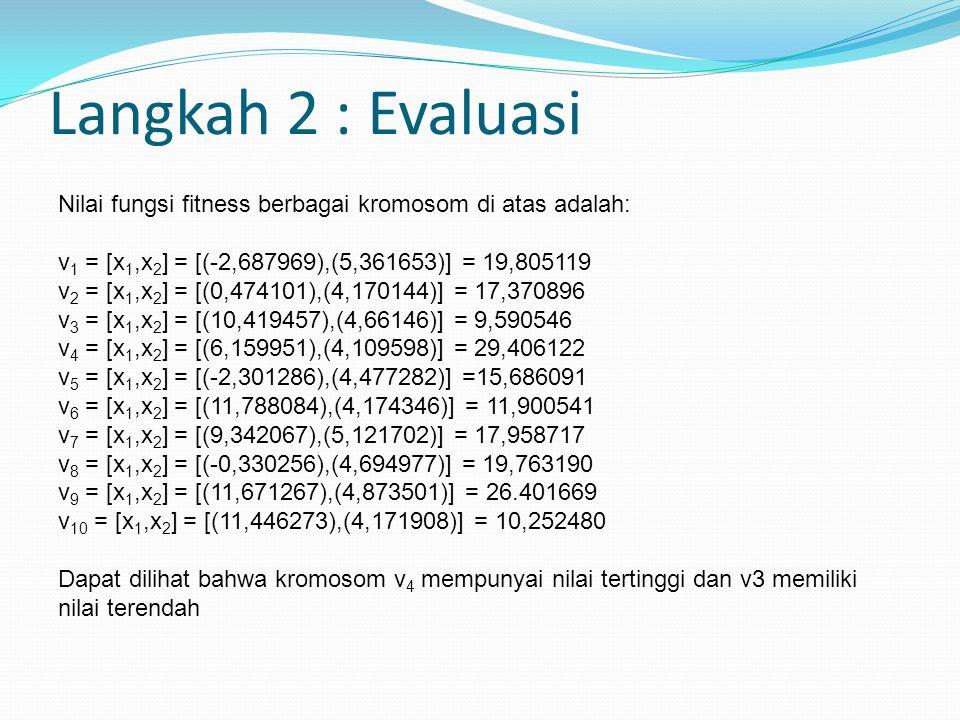Langkah 2 : Evaluasi Nilai fungsi fitness berbagai kromosom di atas adalah: v 1 = [x 1,x 2 ] = [(-2,687969),(5,361653)] = 19,805119 v 2 = [x 1,x 2 ] = [(0,474101),(4,170144)] = 17,370896 v 3 = [x 1,x 2 ] = [(10,419457),(4,66146)] = 9,590546 v 4 = [x 1,x 2 ] = [(6,159951),(4,109598)] = 29,406122 v 5 = [x 1,x 2 ] = [(-2,301286),(4,477282)] =15,686091 v 6 = [x 1,x 2 ] = [(11,788084),(4,174346)] = 11,900541 v 7 = [x 1,x 2 ] = [(9,342067),(5,121702)] = 17,958717 v 8 = [x 1,x 2 ] = [(-0,330256),(4,694977)] = 19,763190 v 9 = [x 1,x 2 ] = [(11,671267),(4,873501)] = 26.401669 v 10 = [x 1,x 2 ] = [(11,446273),(4,171908)] = 10,252480 Dapat dilihat bahwa kromosom v 4 mempunyai nilai tertinggi dan v3 memiliki nilai terendah