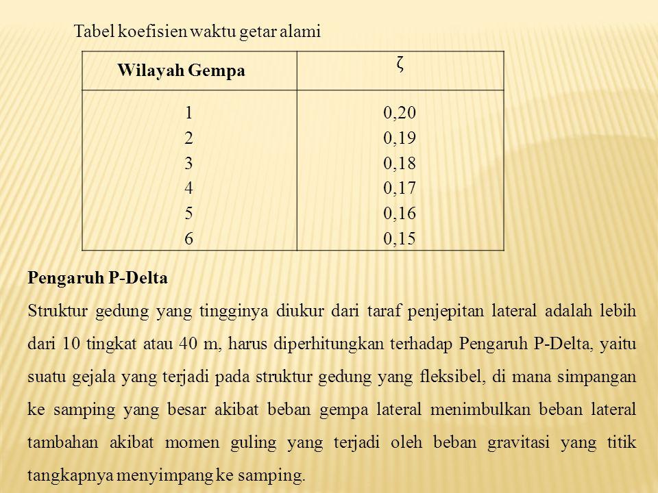 Wilayah Gempa ζ 123456123456 0,20 0,19 0,18 0,17 0,16 0,15 Tabel koefisien waktu getar alami Pengaruh P-Delta Struktur gedung yang tingginya diukur da