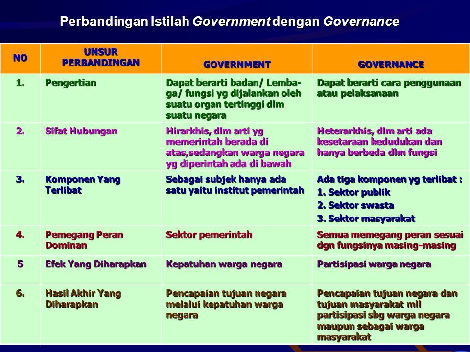 Perbandingan Istilah Government dengan Governance NO UNSUR PERBANDINGAN GOVERNMENTGOVERNANCE 1.Pengertian Dapat berarti badan/ Lemba- ga/ fungsi yg di