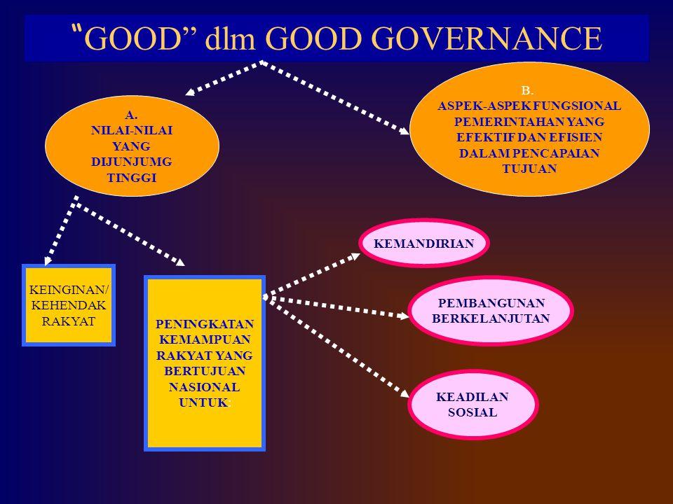 """"""" GOOD"""" dlm GOOD GOVERNANCE B. ASPEK-ASPEK FUNGSIONAL PEMERINTAHAN YANG EFEKTIF DAN EFISIEN DALAM PENCAPAIAN TUJUAN A. NILAI-NILAI YANG DIJUNJUMG TING"""