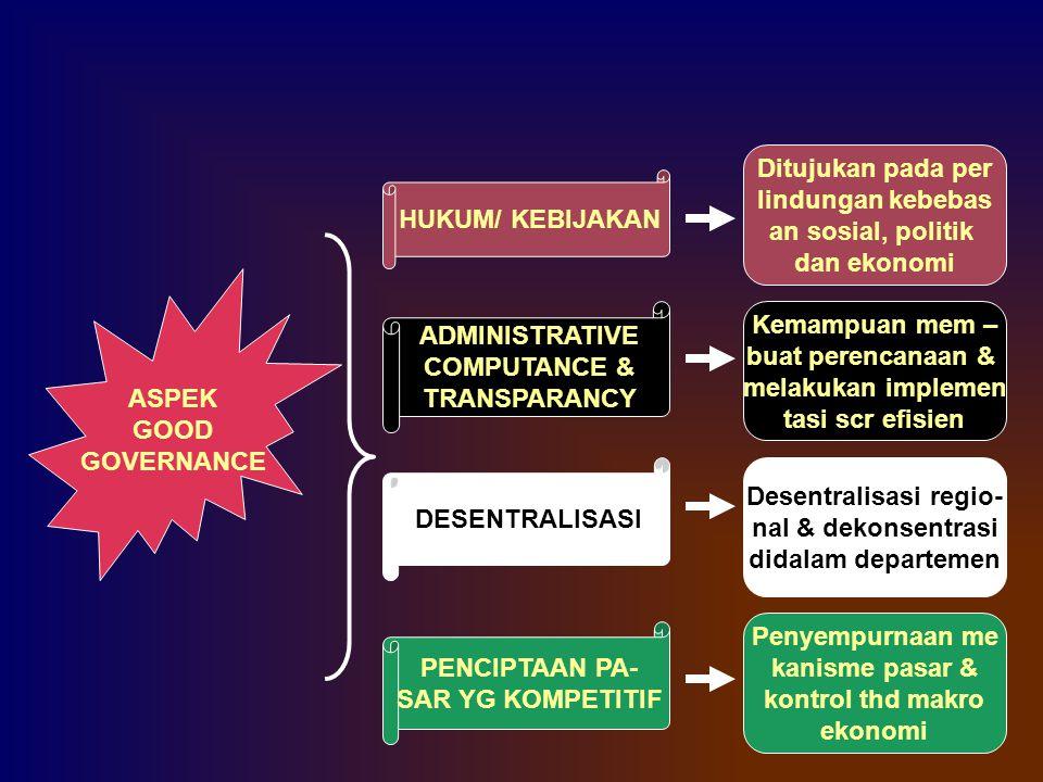 ASPEK GOOD GOVERNANCE Ditujukan pada per lindungan kebebas an sosial, politik dan ekonomi HUKUM/ KEBIJAKAN ADMINISTRATIVE COMPUTANCE & TRANSPARANCY Ke