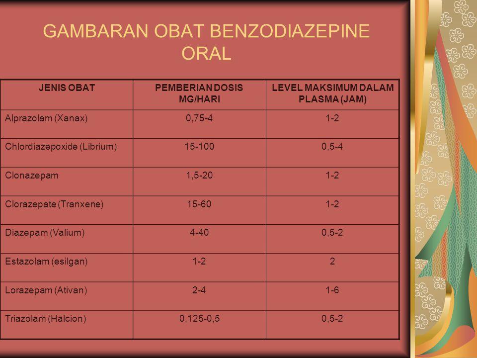 GAMBARAN OBAT BENZODIAZEPINE ORAL JENIS OBATPEMBERIAN DOSIS MG/HARI LEVEL MAKSIMUM DALAM PLASMA (JAM) Alprazolam (Xanax)0,75-41-2 Chlordiazepoxide (Li