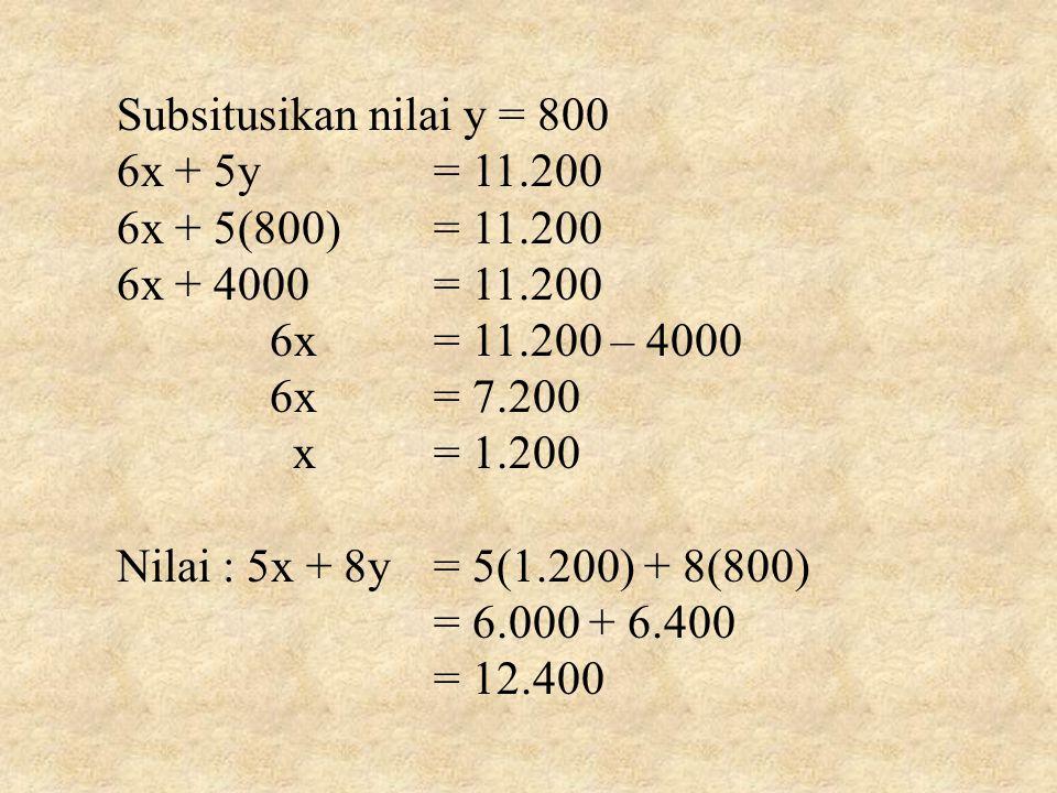 Subsitusikan nilai y = 800 6x + 5y= 11.200 6x + 5(800)= 11.200 6x + 4000= 11.200 6x= 11.200 – 4000 6x= 7.200 x= 1.200 Nilai : 5x + 8y= 5(1.200) + 8(800) = 6.000 + 6.400 = 12.400