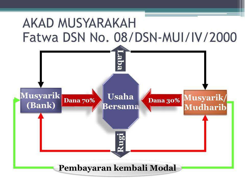 Usaha Bersama Usaha Bersama Musyarik (Bank) Musyarik (Bank) Musyarik/ Mudharib Musyarik/ Mudharib Dana 70% Dana 30% Laba Rugi Pembayaran kembali Modal