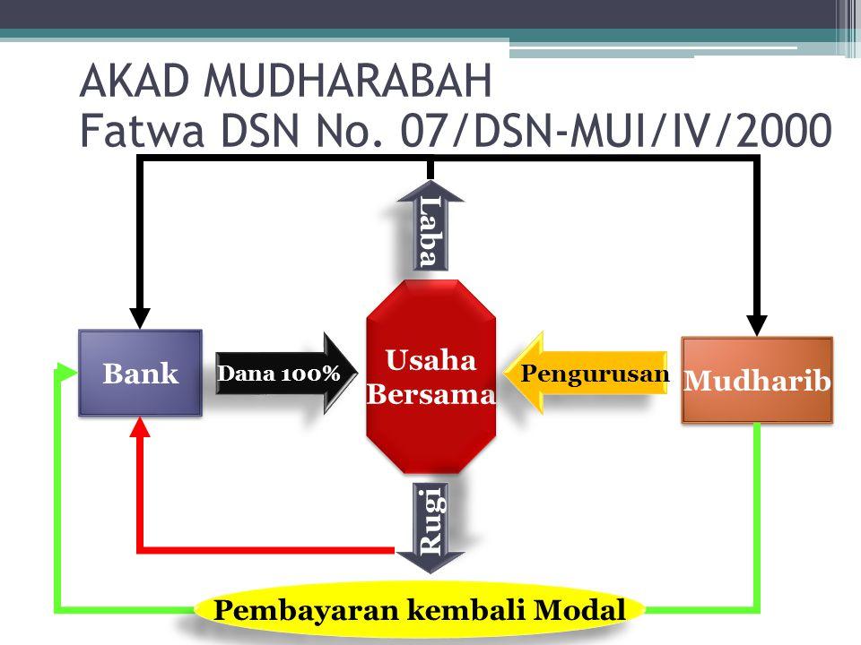 Usaha Bersama Usaha Bersama Bank Mudharib Dana 100% Pengurusan Laba Rugi Pembayaran kembali Modal AKAD MUDHARABAH Fatwa DSN No. 07/DSN-MUI/IV/2000