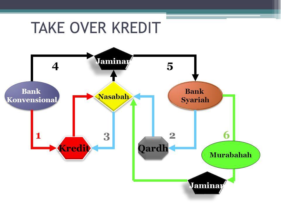 TAKE OVER KREDIT Bank Konvensional Bank Konvensional Bank Syariah Bank Syariah Nasabah Kredit Qardh Jaminan Murabahah 231 45 6
