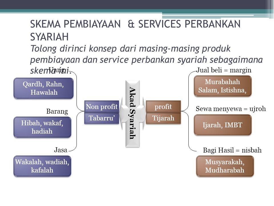 SKEMA PEMBIAYAAN & SERVICES PERBANKAN SYARIAH Tolong dirinci konsep dari masing-masing produk pembiayaan dan service perbankan syariah sebagaimana ske