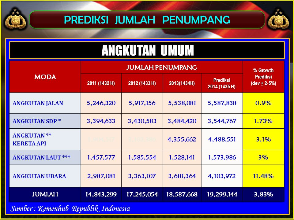 PREDIKSI JUMLAH PENUMPANG Sumber : Kemenhub Republik Indonesia ANGKUTAN UMUM