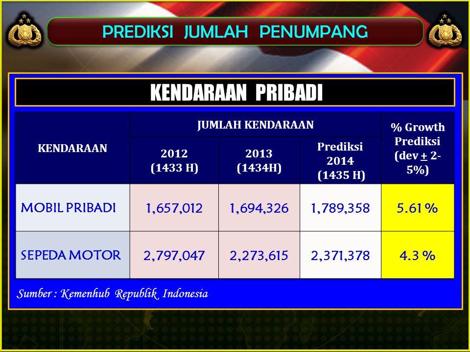 PREDIKSI JUMLAH PENUMPANG Sumber : Kemenhub Republik Indonesia KENDARAAN PRIBADI
