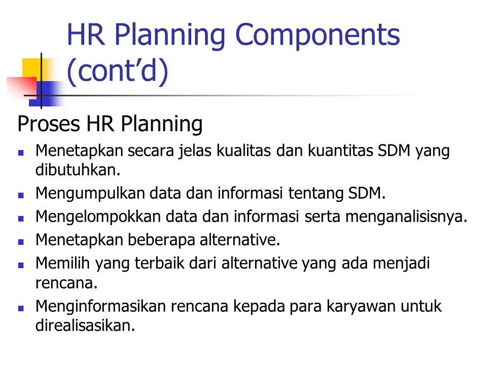 HR Planning Components (cont'd) Proses HR Planning Menetapkan secara jelas kualitas dan kuantitas SDM yang dibutuhkan. Mengumpulkan data dan informasi