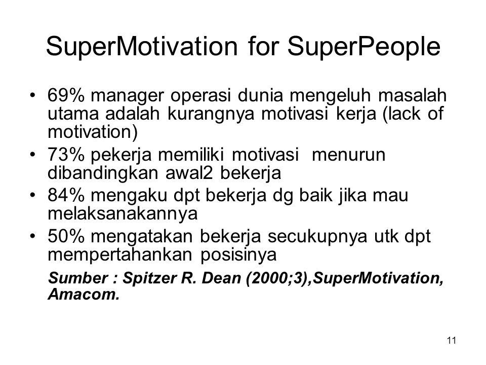 11 SuperMotivation for SuperPeople 69% manager operasi dunia mengeluh masalah utama adalah kurangnya motivasi kerja (lack of motivation) 73% pekerja memiliki motivasi menurun dibandingkan awal2 bekerja 84% mengaku dpt bekerja dg baik jika mau melaksanakannya 50% mengatakan bekerja secukupnya utk dpt mempertahankan posisinya Sumber : Spitzer R.