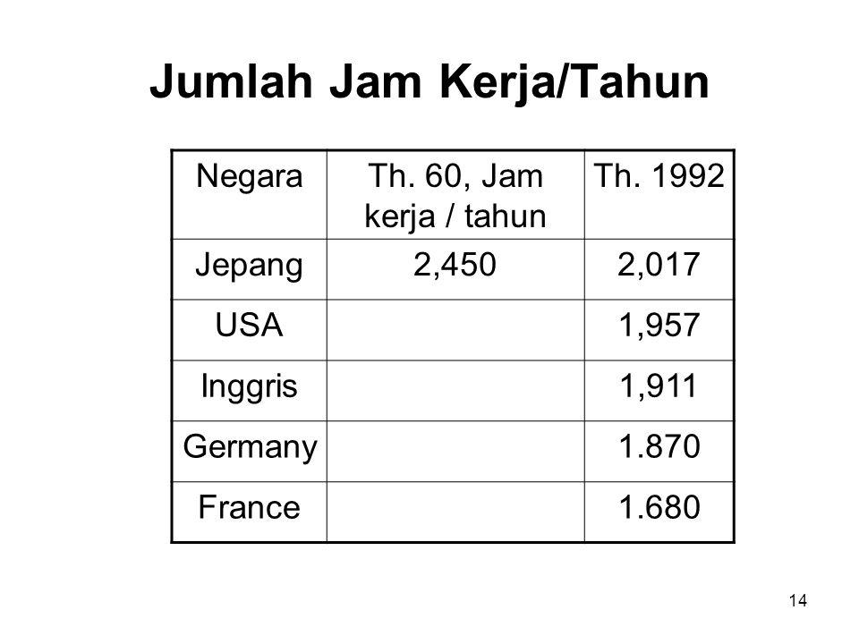 14 Jumlah Jam Kerja/Tahun NegaraTh. 60, Jam kerja / tahun Th. 1992 Jepang2,4502,017 USA1,957 Inggris1,911 Germany1.870 France1.680
