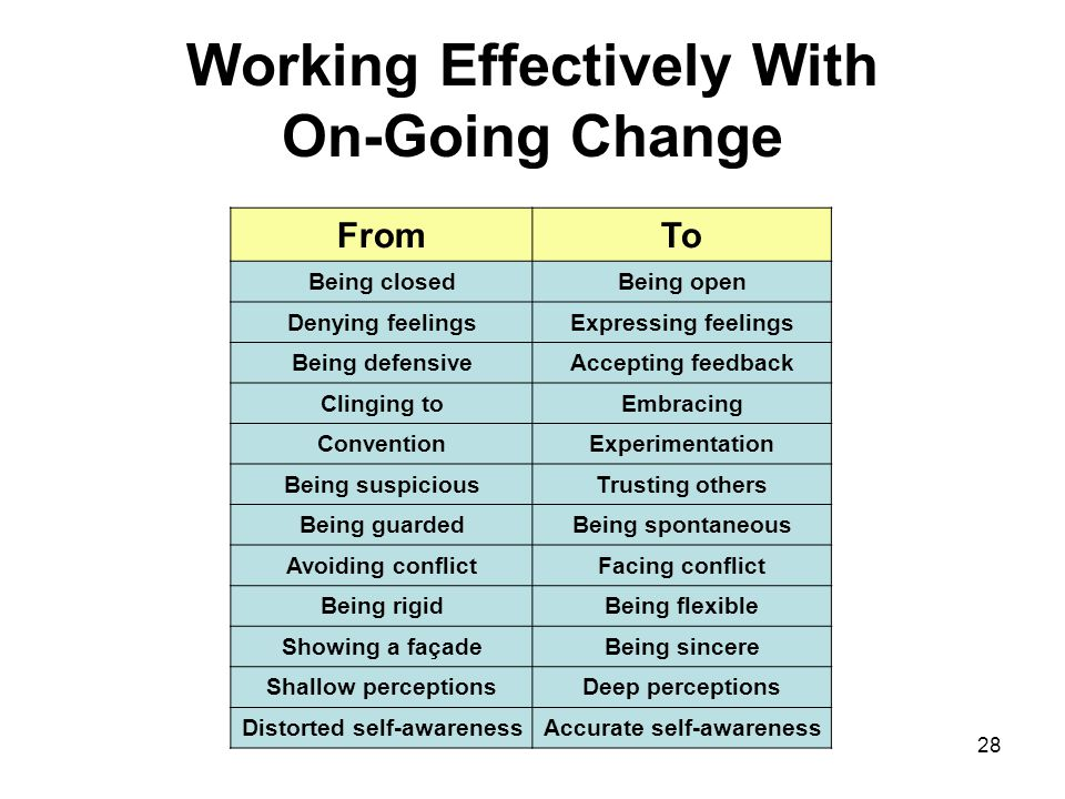 28 Working Effectively With On-Going Change FromTo Being closedBeing open Denying feelingsExpressing feelings Being defensiveAccepting feedback Clingi