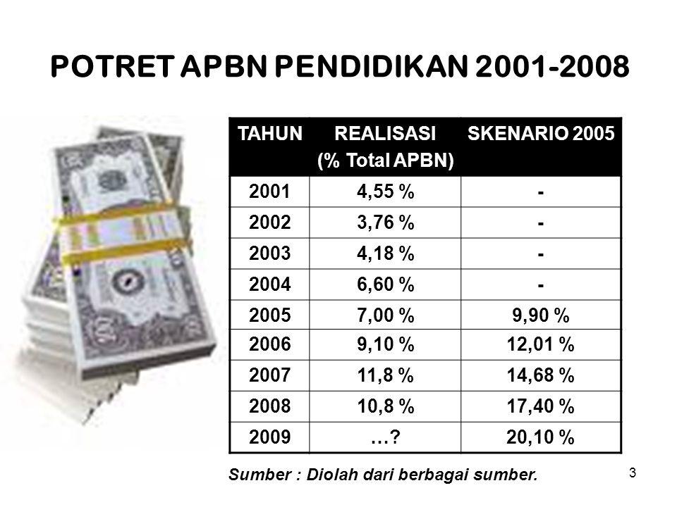 3 POTRET APBN PENDIDIKAN 2001-2008 TAHUNREALISASI (% Total APBN) SKENARIO 2005 20014,55 %- 20023,76 %- 20034,18 %- 20046,60 %- 20057,00 %9,90 % 20069,10 %12,01 % 200711,8 %14,68 % 200810,8 %17,40 % 2009… 20,10 % Sumber : Diolah dari berbagai sumber.