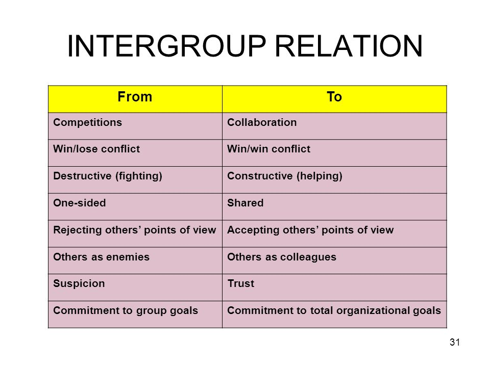 31 INTERGROUP RELATION FromTo CompetitionsCollaboration Win/lose conflictWin/win conflict Destructive (fighting)Constructive (helping) One-sidedShared Rejecting others' points of viewAccepting others' points of view Others as enemiesOthers as colleagues SuspicionTrust Commitment to group goalsCommitment to total organizational goals