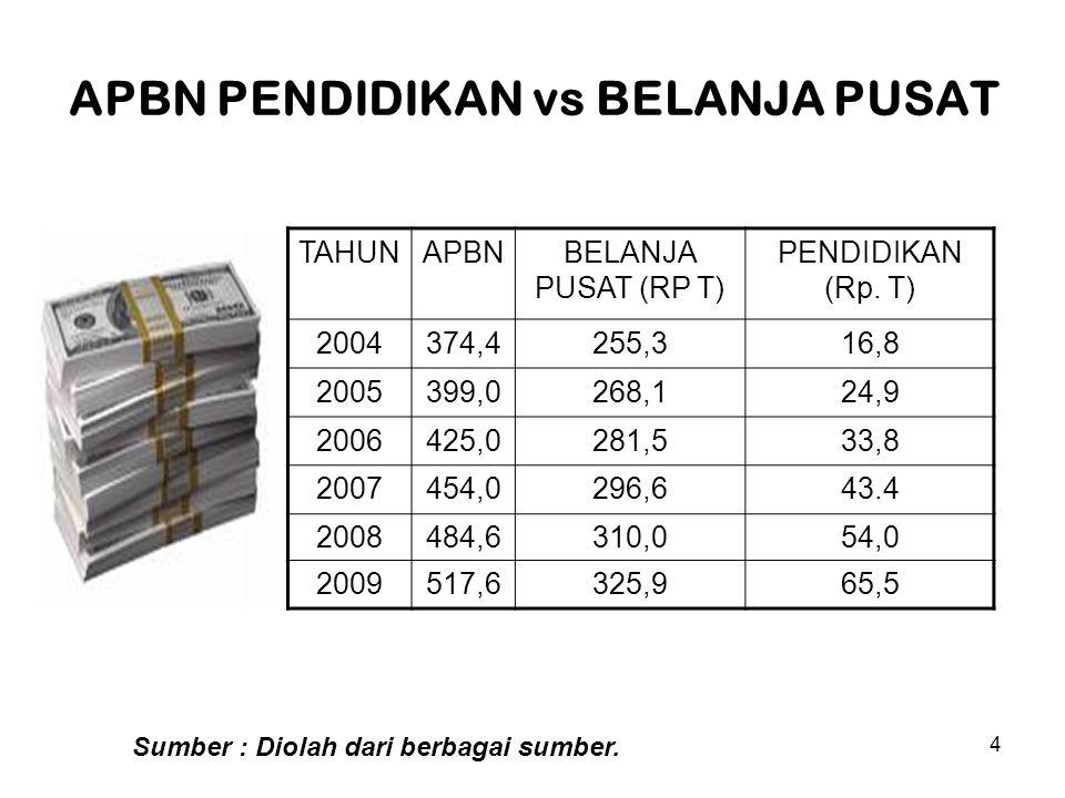 5 Mengapa Indonesia Terpuruk.