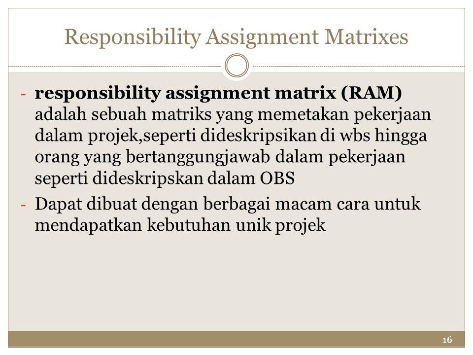 16 Responsibility Assignment Matrixes - responsibility assignment matrix (RAM) adalah sebuah matriks yang memetakan pekerjaan dalam projek,seperti did