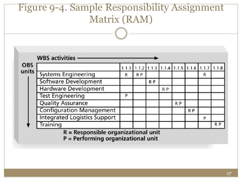 17 Figure 9-4. Sample Responsibility Assignment Matrix (RAM)