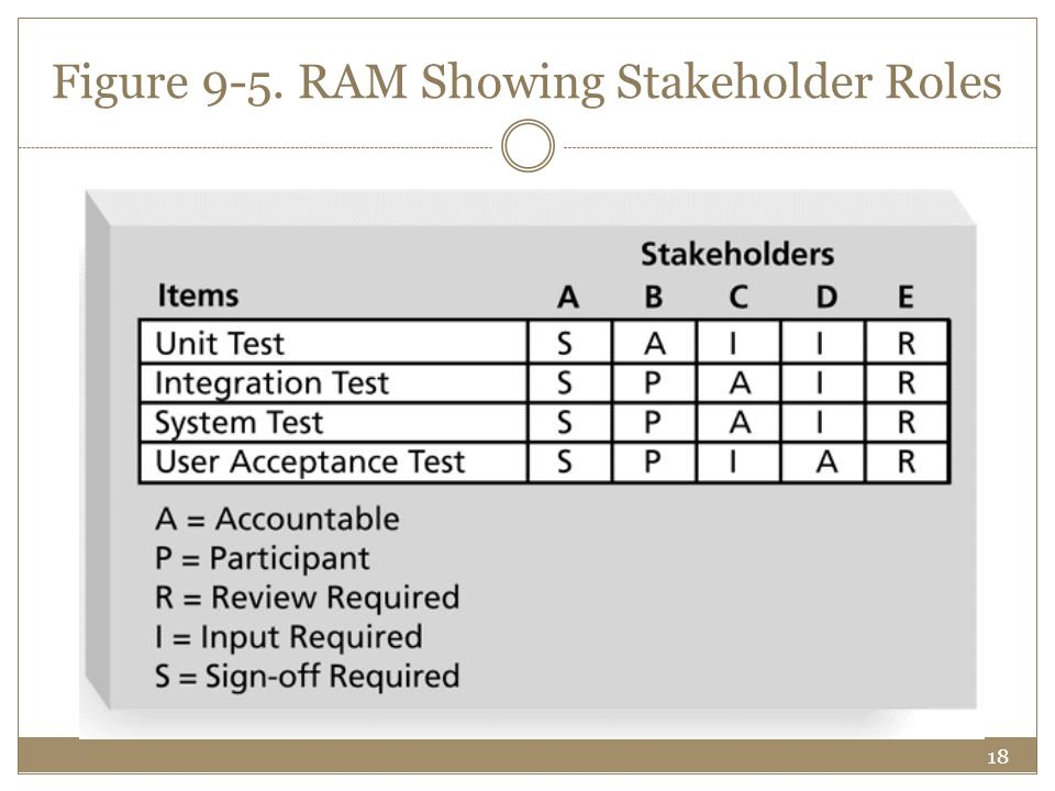 18 Figure 9-5. RAM Showing Stakeholder Roles