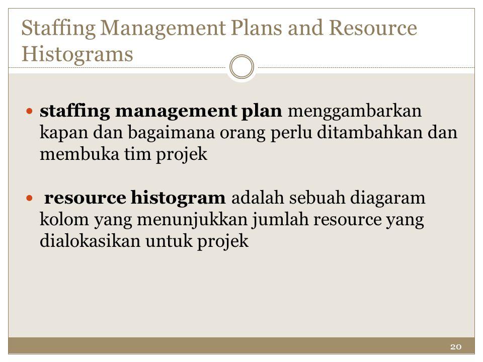20 Staffing Management Plans and Resource Histograms staffing management plan menggambarkan kapan dan bagaimana orang perlu ditambahkan dan membuka ti